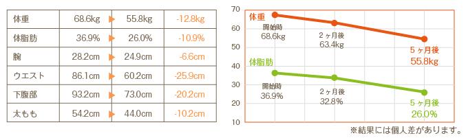 %e3%83%80%e3%82%a4%e3%82%a8%e3%83%83%e3%83%88%e4%be%8b2